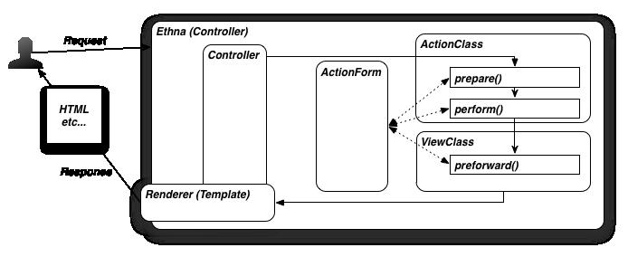 2 アクション ビュー テンプレートの作成と処理の流れ ethna 2 6